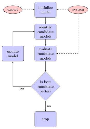 latex tool  generate flow chart diagram  textual