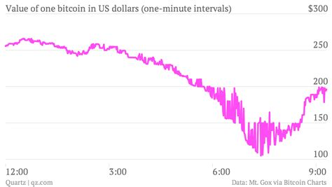 The prices of all cryptocurrencies are quite volatile, meaning that anyone's understanding of how much is bitcoin will change by the minute. The wild, minute-by-minute chart of bitcoin trading today ...