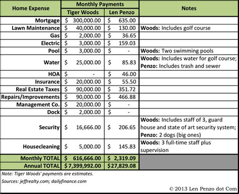 Comparing Tiger Woods' Home Carrying Costs to Mine – Len ...