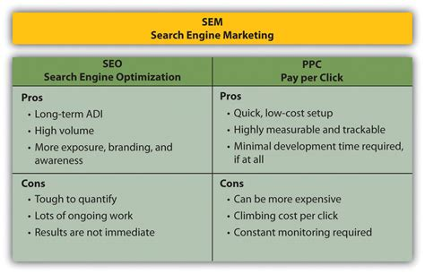 search engine optimization and search engine marketing search engine marketing