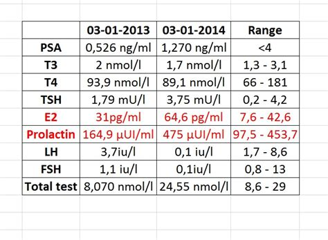 1 year trt bloodwork results are in prolactin