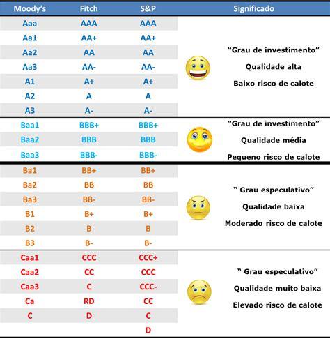 Rating Brasil: conceito, histórico e comparação a outros ...