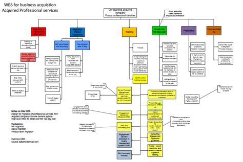 website planning software business acquisition work breakdown structure