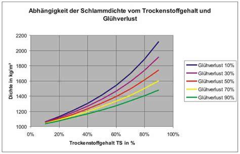 dichte von gasen berechnen mischungsregel realer gase rc