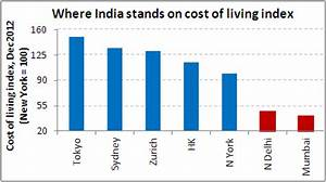 Indian Metros On Cost Of Living Index