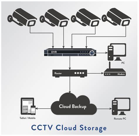 cctv camera cloud storage   storage option