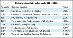 Nutrition Chart For Adults Good And Bad News On Phthalates In The U S