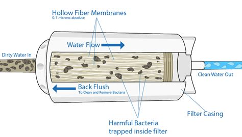 Filter Diagram by World Water Day Convoy Of