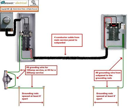Detached Garage Sub Panel Wiring by Pictorial Diagram For Wiring A Subpanel To A Garage