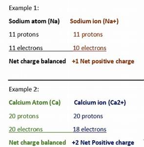 Cations: Definition & Examples - Video & Lesson Transcript ...