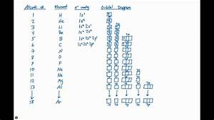 6 8 Electron Configurations And Block Diagrams Elements 1