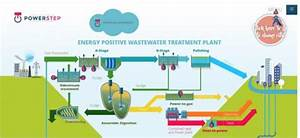 Wastewater As A Power Plant  Electrical Energy From The