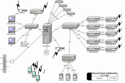 System Diagram Communications C4i Node Pce Hr