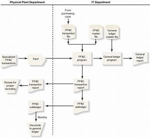 Flowchart Of Earthwear U0026 39 S Property Management Process