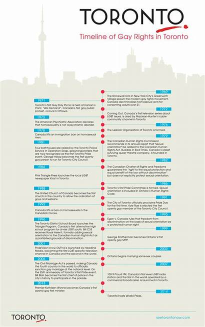 Rights Gay Toronto Timeline Infographic History Tourism