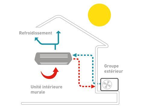 installateur cuisine climatisation nos pompes à chaleur climatiseurs