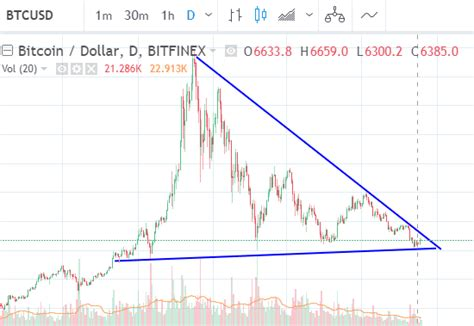 I'd like to build some historical price charts, to use in my cryptocoin portfolio tracking app, using time series data (with highcharts js). What does Bitcoin price history tell us about future price? - Crypto-ML