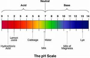 What type of scale is this pH scale What is it used to measu