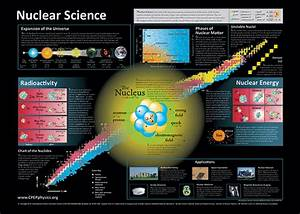 The Abc U0026 39 S Of Nuclear Science