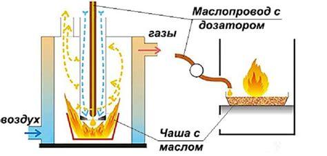 Как сделать солярку в домашних условиях — MOREREMONTA