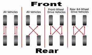 What Is A Tire Rotation  How Do I Rotate The Tires Of My