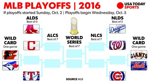 mlb playoff picture  guarantee    settled