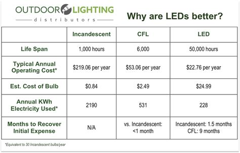 what are the benefits of led lighting outdoor lighting