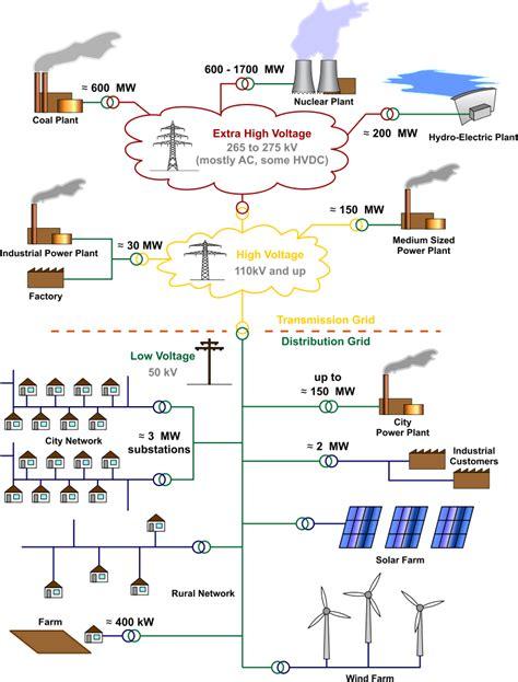fileelectricity grid schematic englishsvg wikipedia