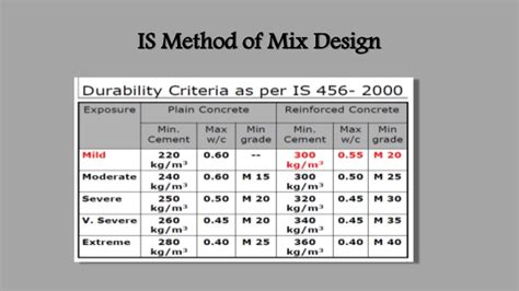 concrete mix design is method for concrete mix design civil engineering