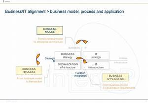 Business/IT alignment engineering