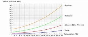 Luftfeuchtigkeit Berechnen : aceton masse von aceton ist 5 gramm geworden wieso geschlossene 5 liter flasche mit 0 ~ Themetempest.com Abrechnung