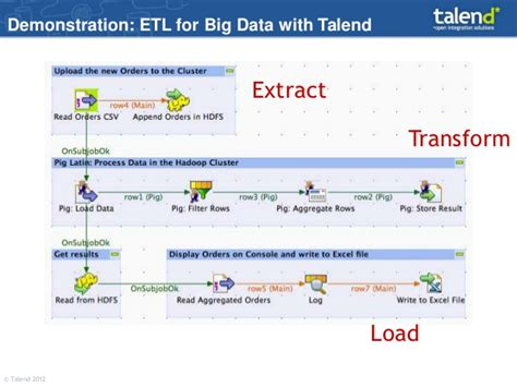 Talend Big Data Capabilities Overview