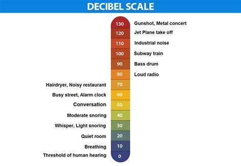 decibel definition formulas  decibel meter decibel scale