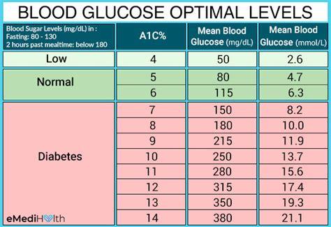diabetes     blood sugar levels emedihealth