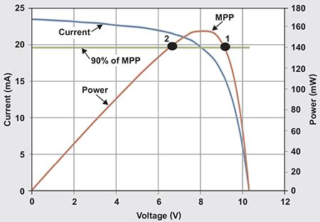 Solar Panel Mppt For Pulsed Load Applications Mouser