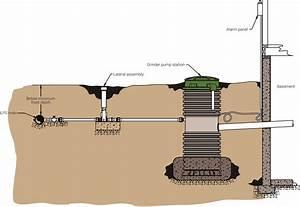 Eone Grinder Pump Installation