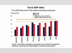 Pakistan Economic Survey Two years of growth and several