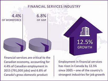 Canada Financial Ifse Services Industry Career Chart