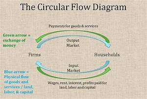 26 In Terms Of The Circular Flow Diagram Households