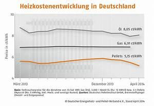 Heizkosten Berechnen Kwh : michael hintzen ihr partner f r moderne heiztechnik pelletsheizung ~ Themetempest.com Abrechnung