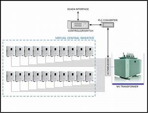 The Virtual Central Inverter  Using 1500vdc String