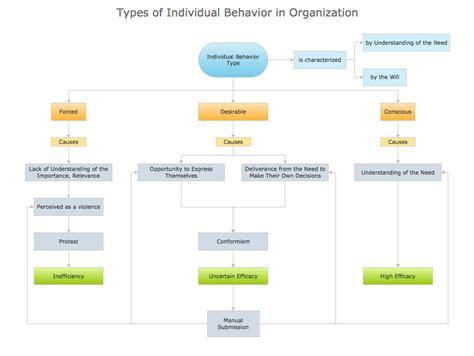 conceptdraw sles business diagrams block diagrams