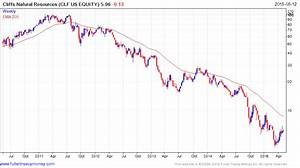 Continuous Commodity Index and related shares