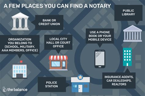 places  find    cheap notary
