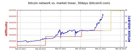 bitcoin difficulty a guide to bitcoin mining why someone bought a 1 500