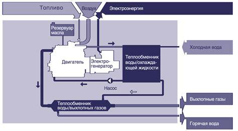 Ru2666271c1 газотурбинная когенерационная установка яндекс.патенты