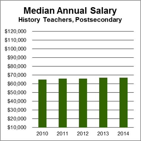 History Professor Salary History Teachers Postsecondary Aag