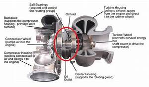 The Ultimate Turbocharger Diagram