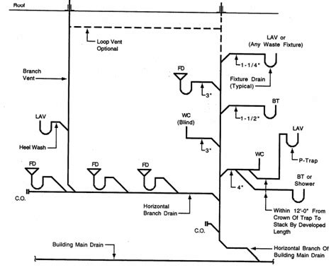 What I A Piping Diagram by Chapter 11 Vents And Venting Philadelphia Plumbing Code