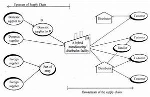 Supply Chain Integration Stevens Model Help For Supply